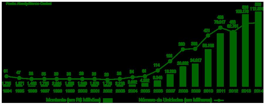 CARTA DE CRÉDITO SBPE A carta de crédito SBPE é o tipo de financiamento imobiliário que utiliza os recursos do Sistema Brasileiro de Poupança e Empréstimo (SBPE) para facilitar a aquisição de imóveis residenciais. Esta linha de crédito permite que o comprador financie a aquisição da casa própria em até trinta e cinco anos.